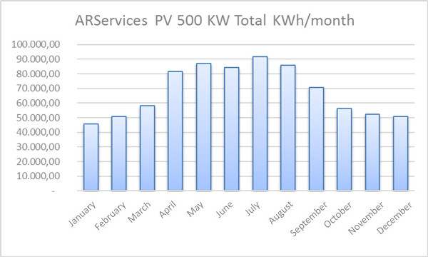 arservices-pv-500-kw-total-kwh-per-month